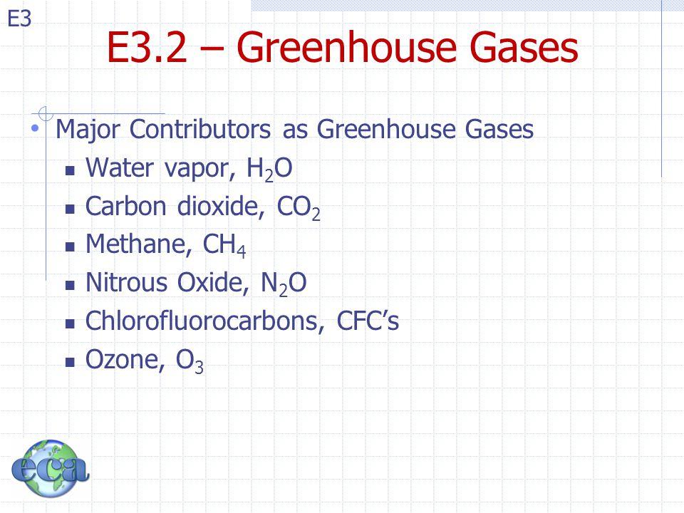 E3.2 – Greenhouse Gases Major Contributors as Greenhouse Gases