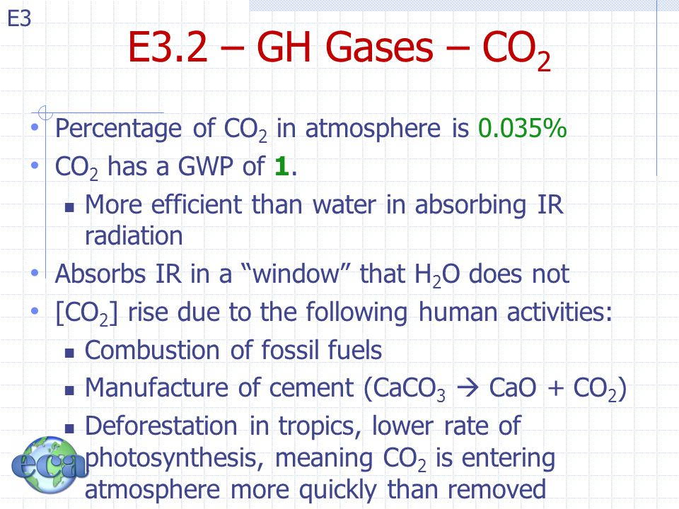 E3.2 – GH Gases – CO2 Percentage of CO2 in atmosphere is 0.035%