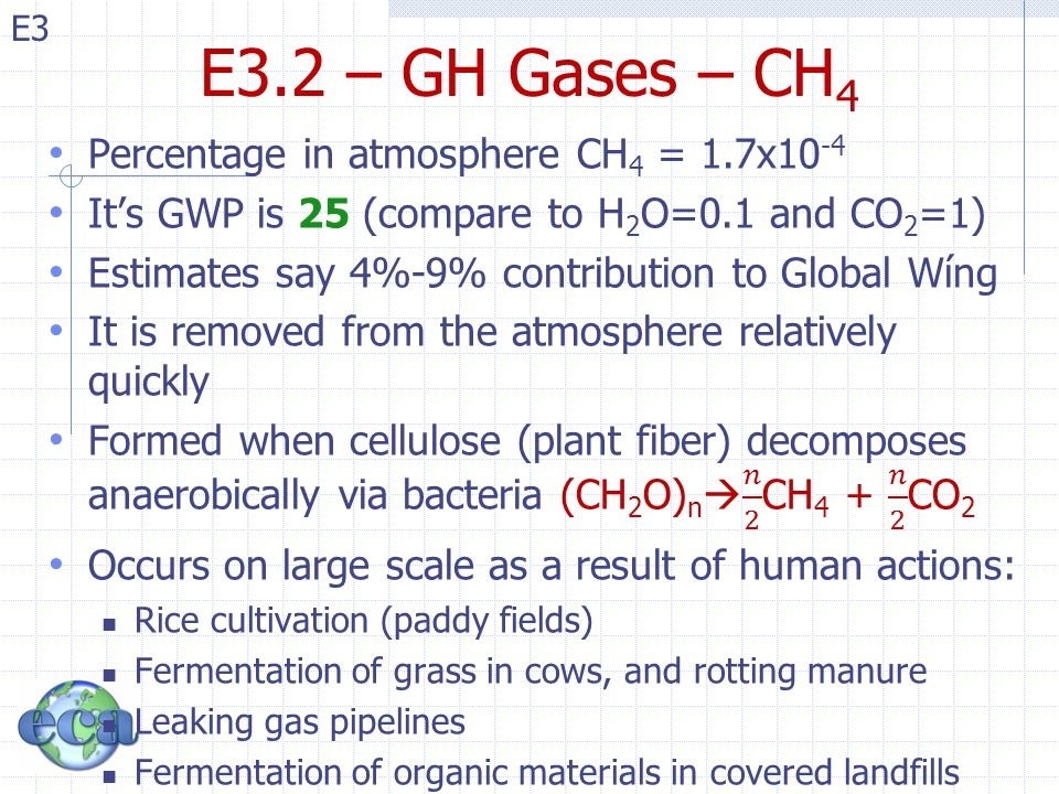 E3.2 – GH Gases – CH4 Percentage in atmosphere CH4 = 1.7x10-4