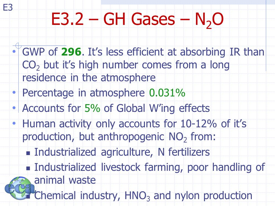 E3.2 – GH Gases – N2O GWP of 296. It's less efficient at absorbing IR than CO2 but it's high number comes from a long residence in the atmosphere.