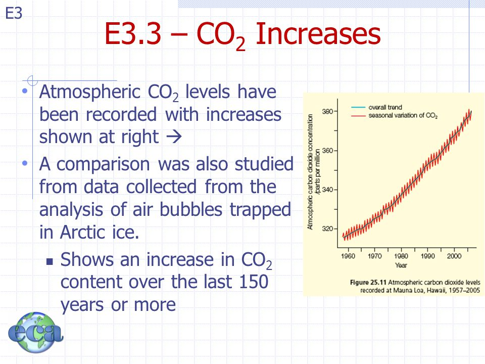 E3.3 – CO2 Increases Atmospheric CO2 levels have been recorded with increases shown at right 