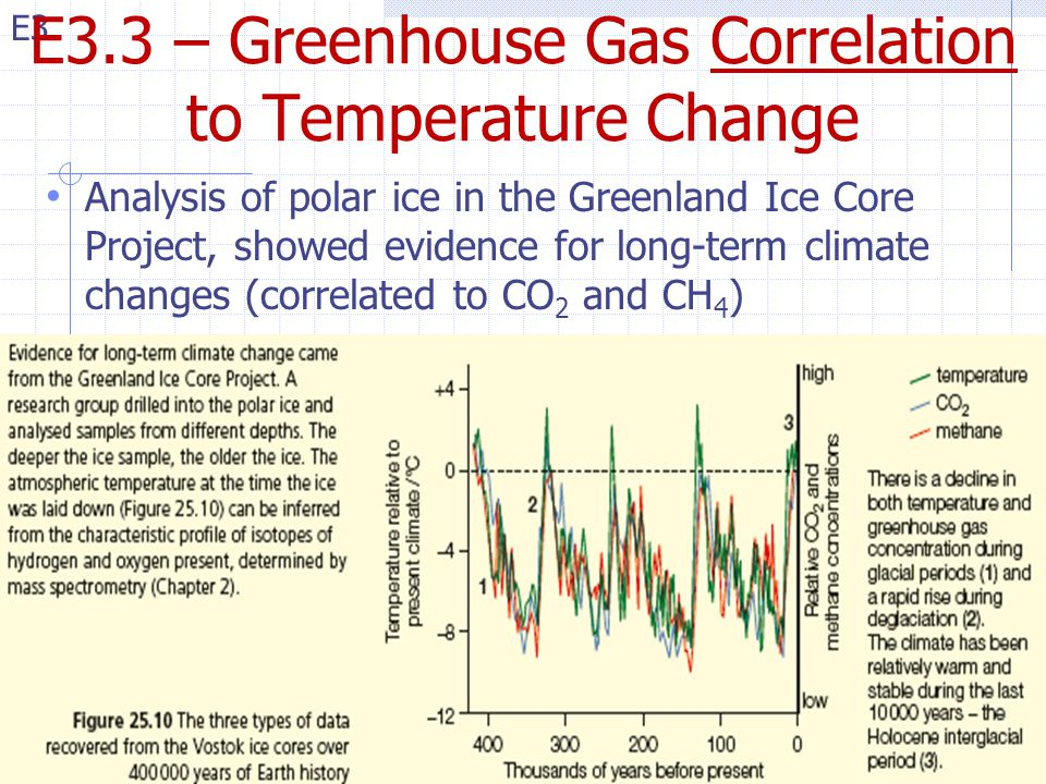E3.3 – Greenhouse Gas Correlation to Temperature Change