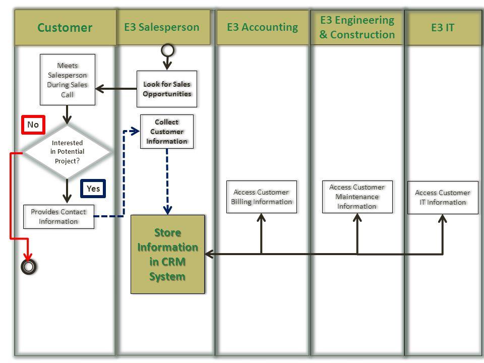Customer E3 Salesperson E3 Accounting E3 Engineering & Construction
