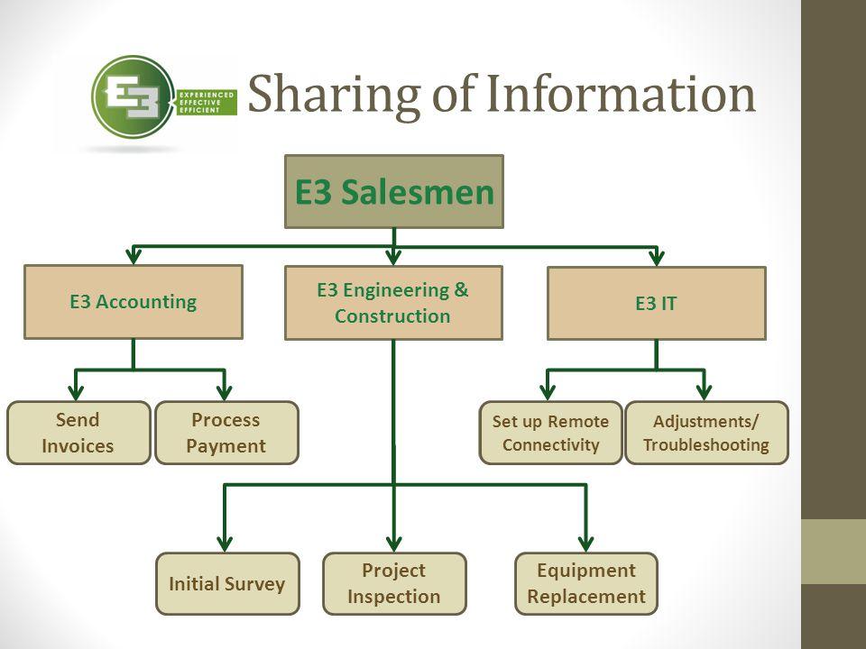 Sharing of Information