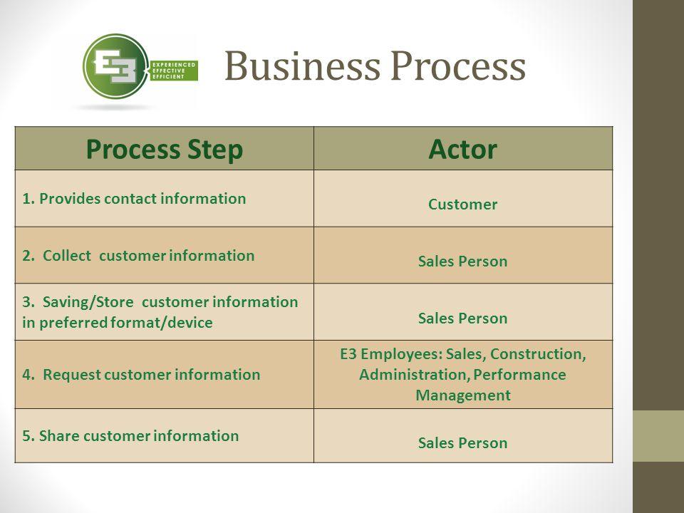 Business Process Process Step Actor