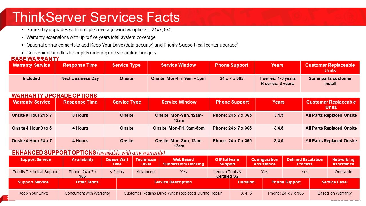 ThinkServer Services Facts