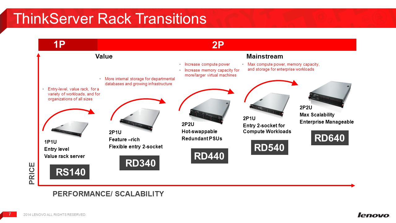 ThinkServer Rack Transitions