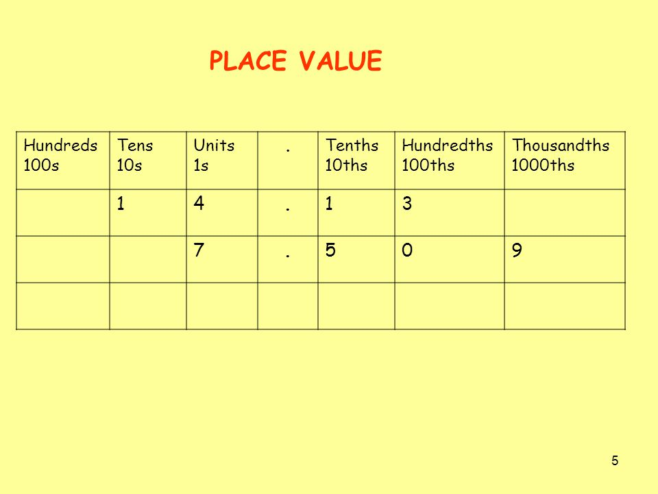 PLACE VALUE 1 4 3 7 5 9 Hundreds 100s Tens 10s Units 1s . Tenths 10ths