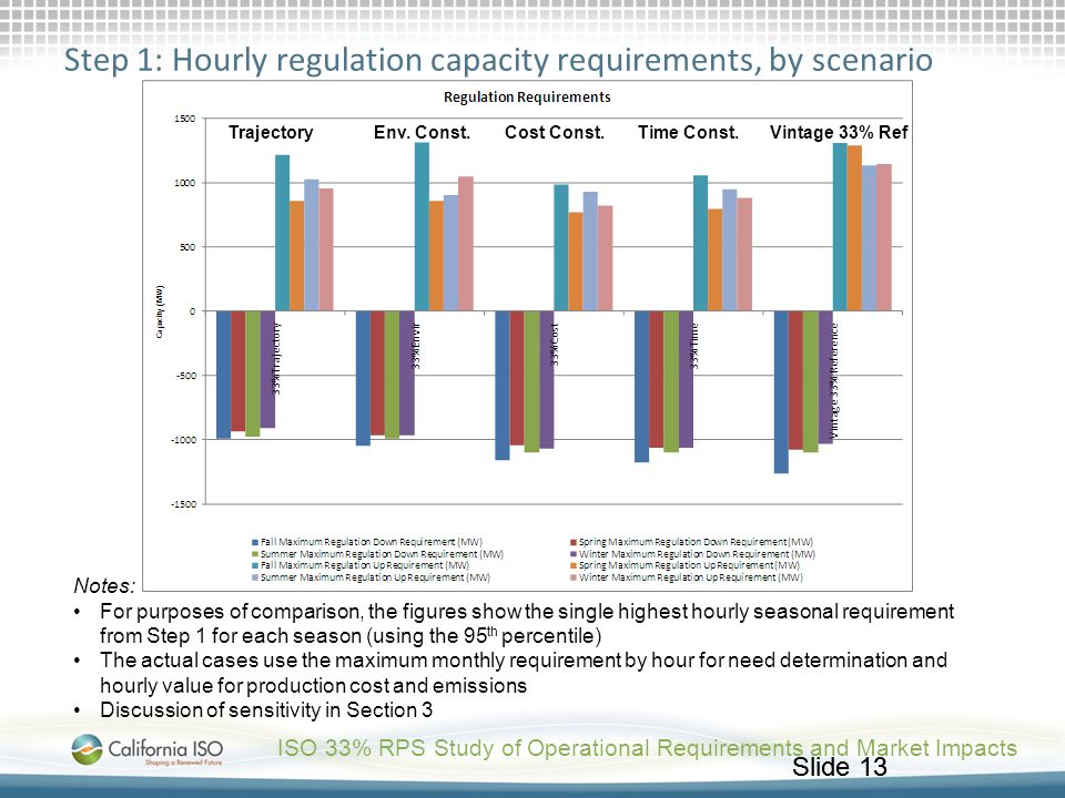 Step 1: Hourly regulation capacity requirements, by scenario
