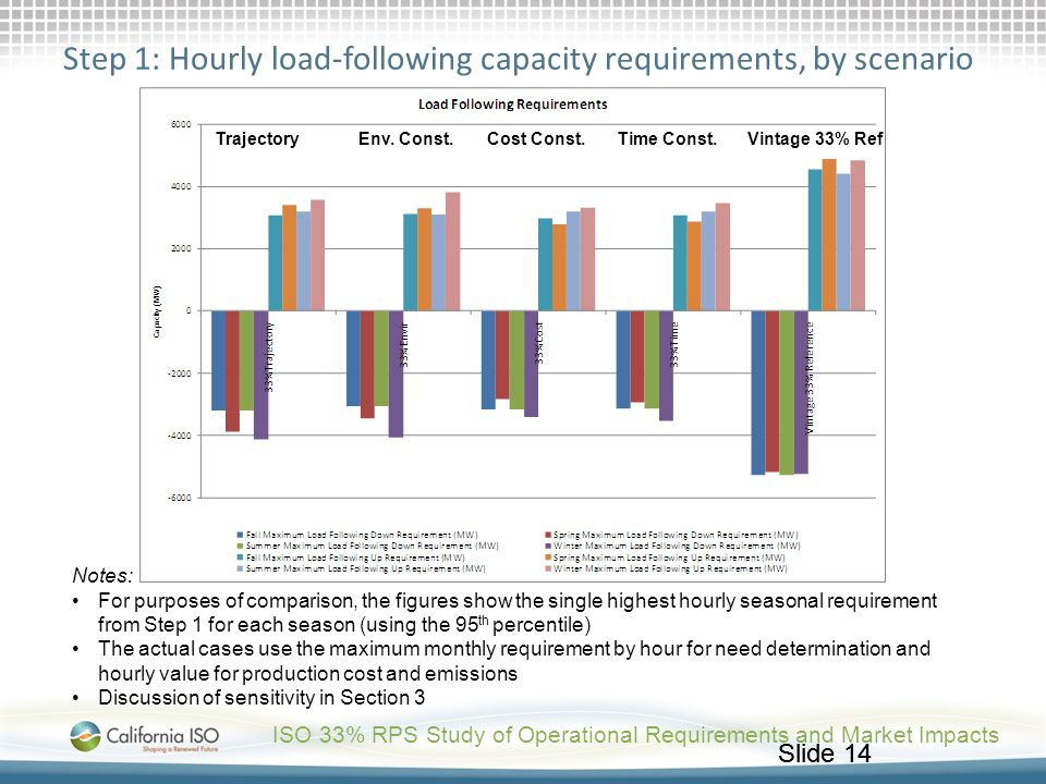 Step 1: Hourly load-following capacity requirements, by scenario