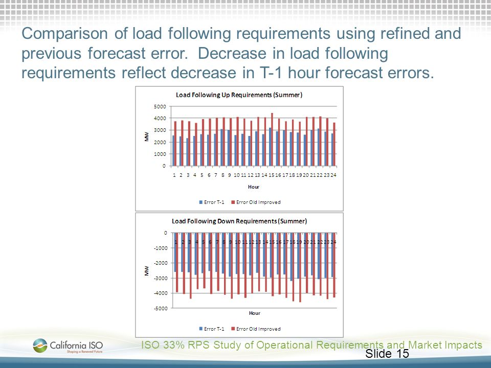 Comparison of load following requirements using refined and previous forecast error. Decrease in load following requirements reflect decrease in T-1 hour forecast errors.