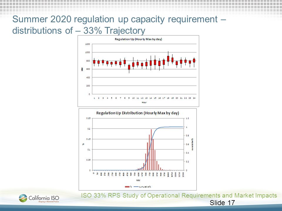 Summer 2020 regulation up capacity requirement – distributions of – 33% Trajectory