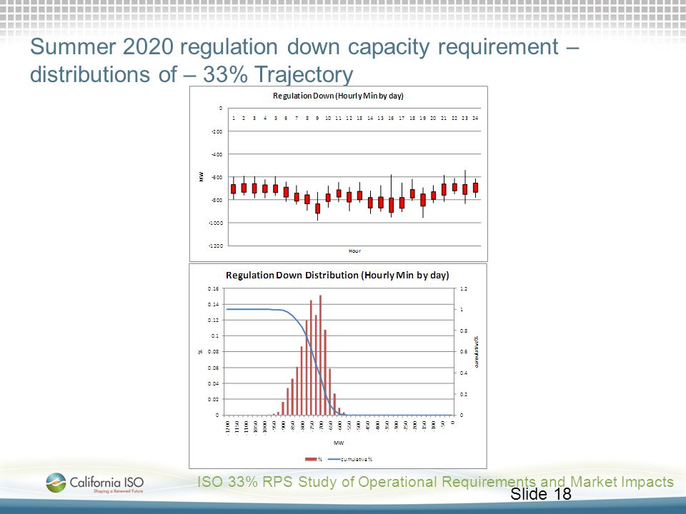 Summer 2020 regulation down capacity requirement – distributions of – 33% Trajectory