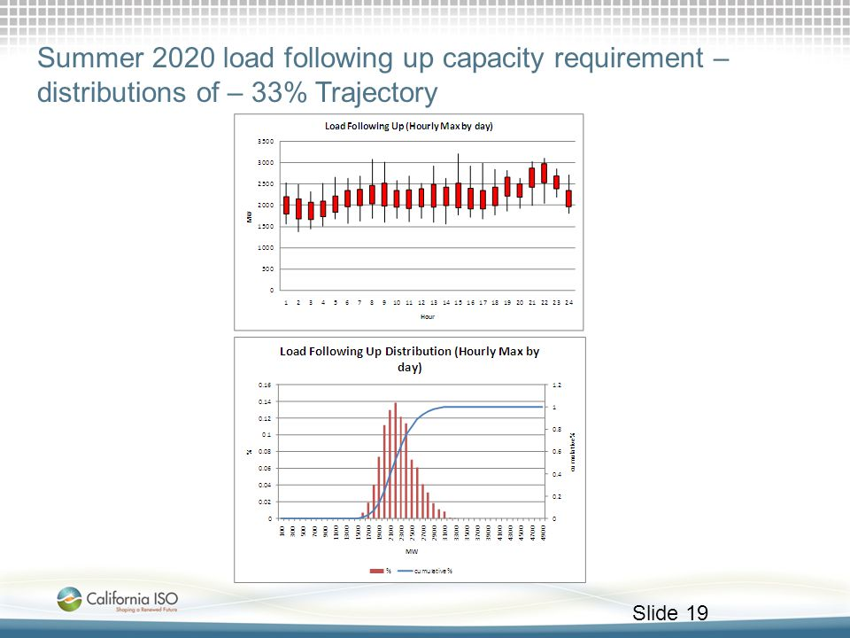 Summer 2020 load following up capacity requirement – distributions of – 33% Trajectory