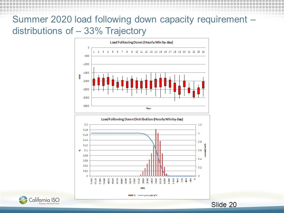 Summer 2020 load following down capacity requirement – distributions of – 33% Trajectory