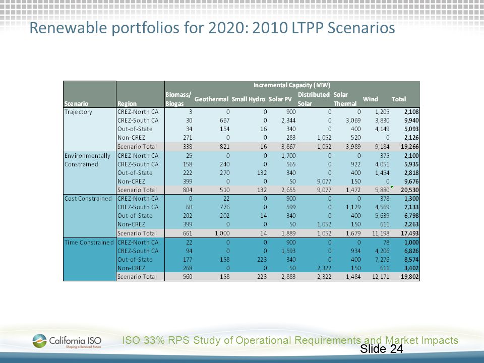 Renewable portfolios for 2020: 2010 LTPP Scenarios