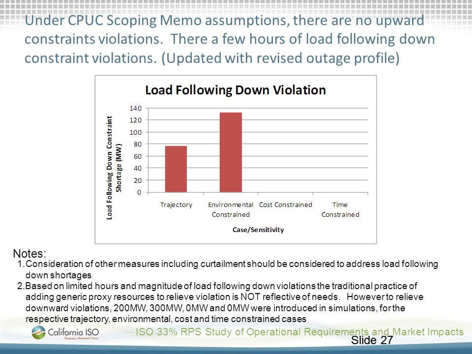 Under CPUC Scoping Memo assumptions, there are no upward constraints violations. There a few hours of load following down constraint violations. (Updated with revised outage profile)