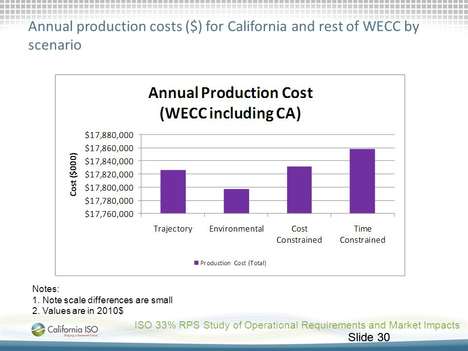 Annual production costs ($) for California and rest of WECC by scenario