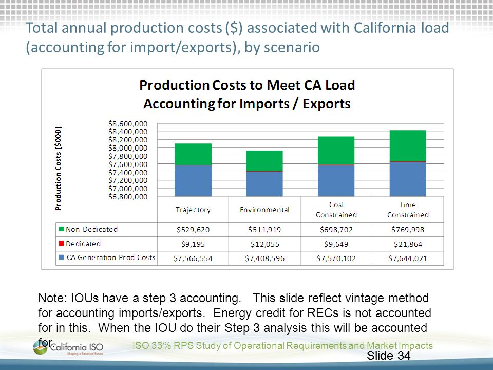 Total annual production costs ($) associated with California load (accounting for import/exports), by scenario