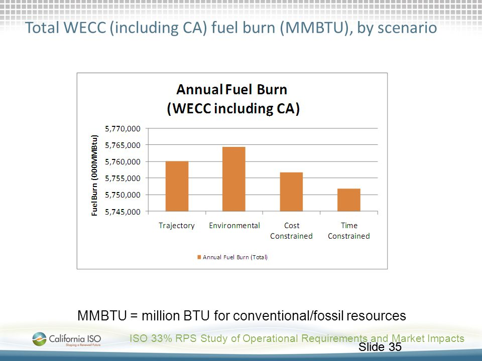 Total WECC (including CA) fuel burn (MMBTU), by scenario