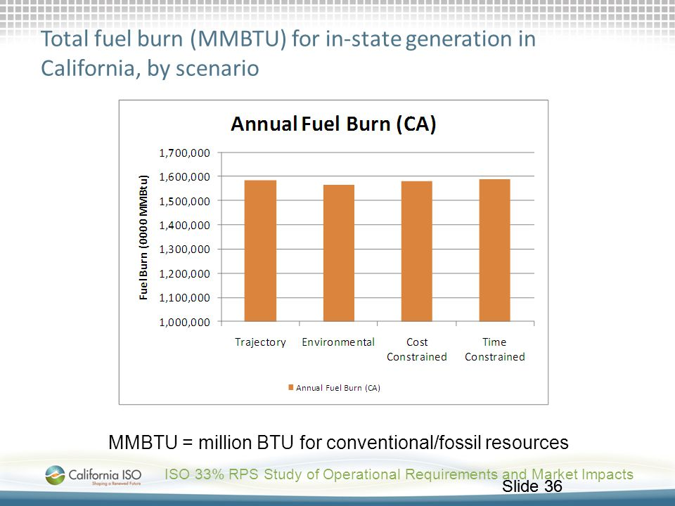 Total fuel burn (MMBTU) for in-state generation in California, by scenario