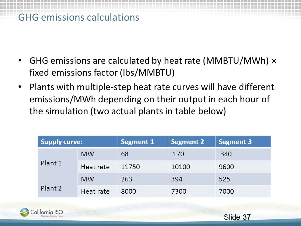 GHG emissions calculations