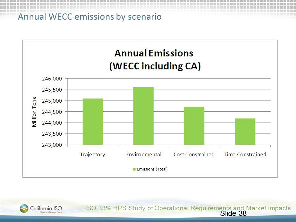 Annual WECC emissions by scenario