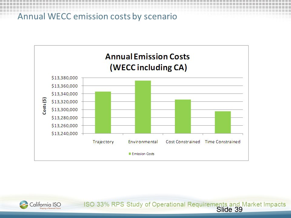 Annual WECC emission costs by scenario