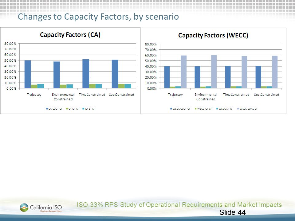 Changes to Capacity Factors, by scenario