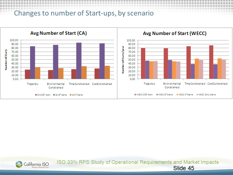 Changes to number of Start-ups, by scenario
