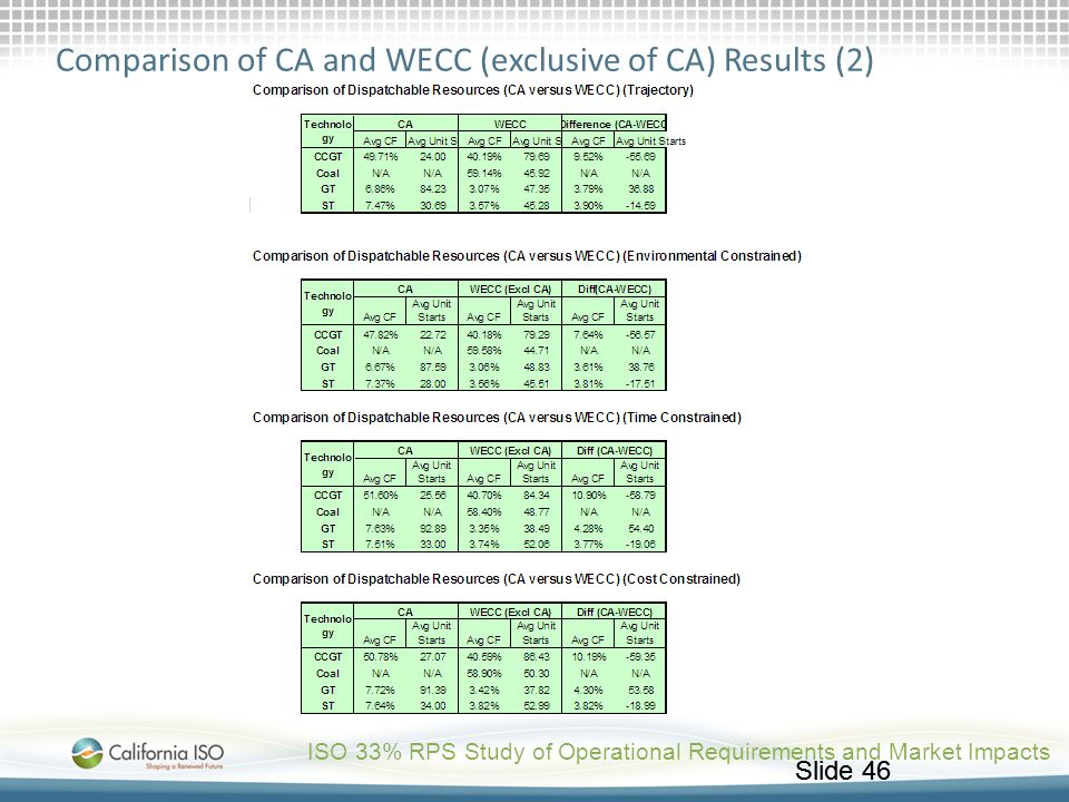 Comparison of CA and WECC (exclusive of CA) Results (2)
