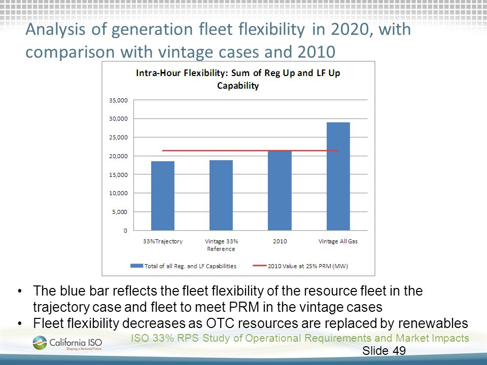 Analysis of generation fleet flexibility in 2020, with comparison with vintage cases and 2010