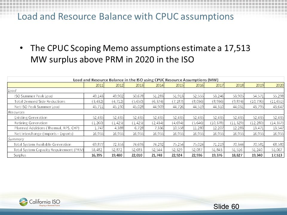 Load and Resource Balance with CPUC assumptions