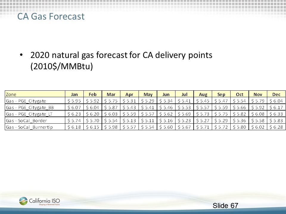 CA Gas Forecast 2020 natural gas forecast for CA delivery points (2010$/MMBtu)