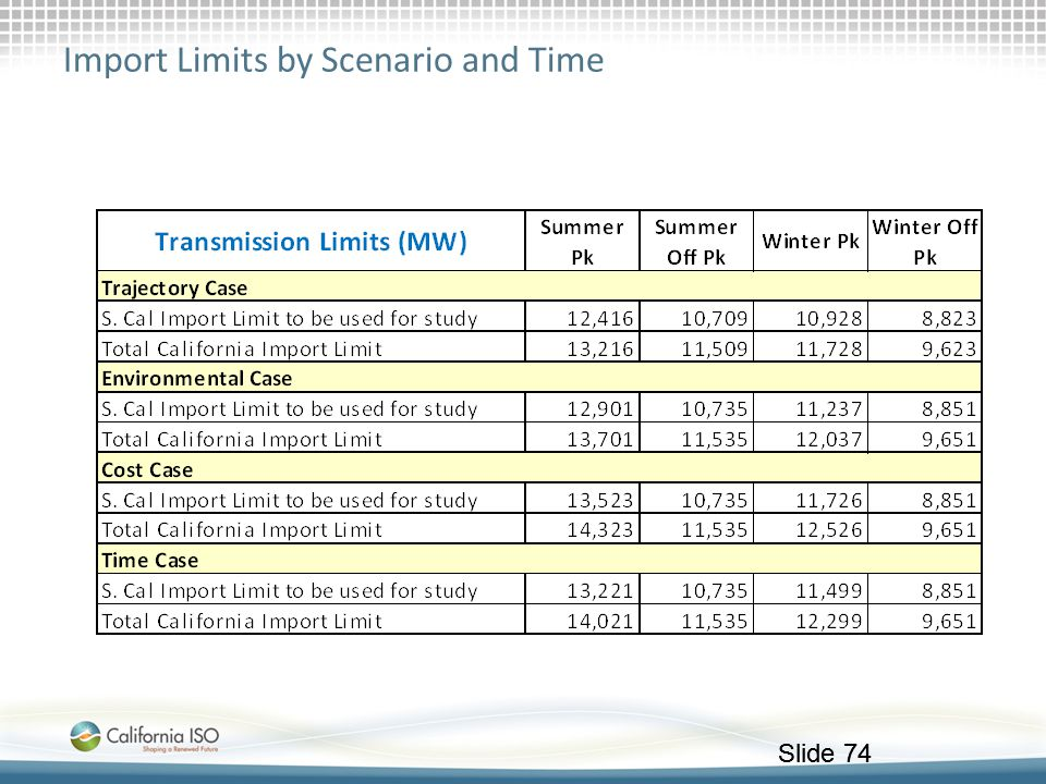 Import Limits by Scenario and Time