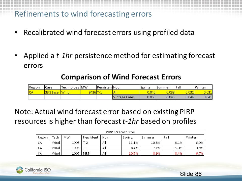 Refinements to wind forecasting errors