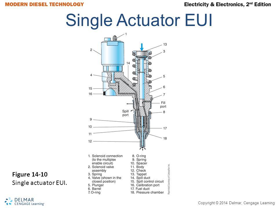 Single Actuator EUI Figure 14-10 Single actuator EUI.