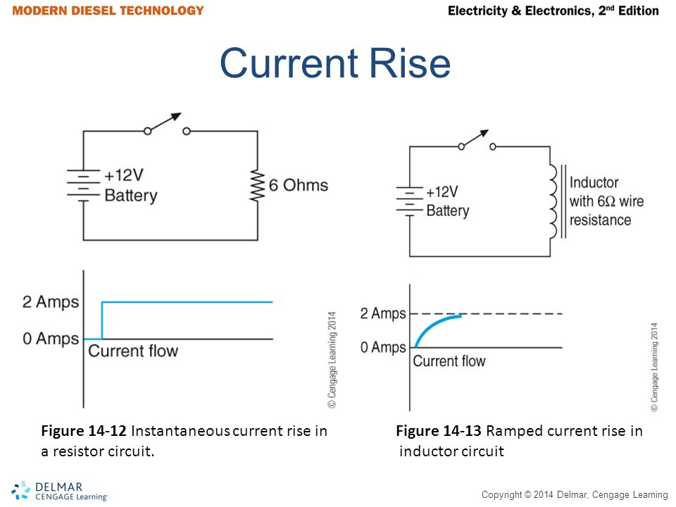 Current Rise Figure 14-12 Instantaneous current rise in