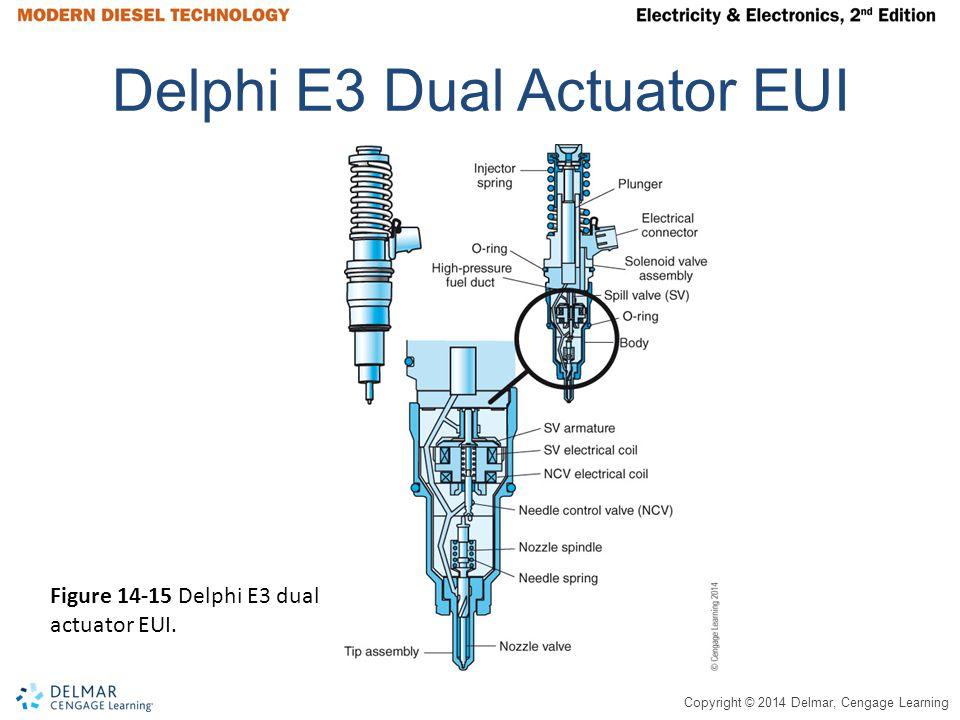 Delphi E3 Dual Actuator EUI
