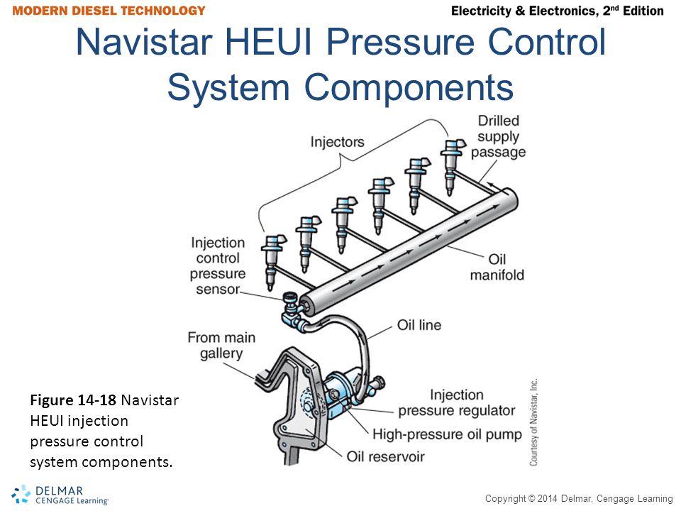 Navistar HEUI Pressure Control System Components