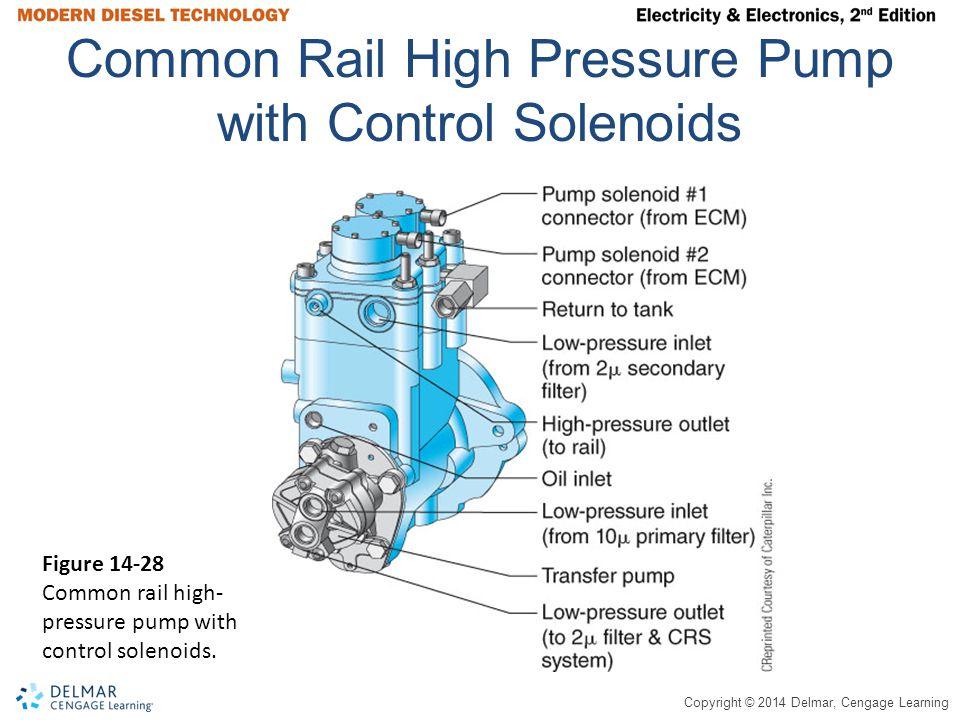 Common Rail High Pressure Pump with Control Solenoids