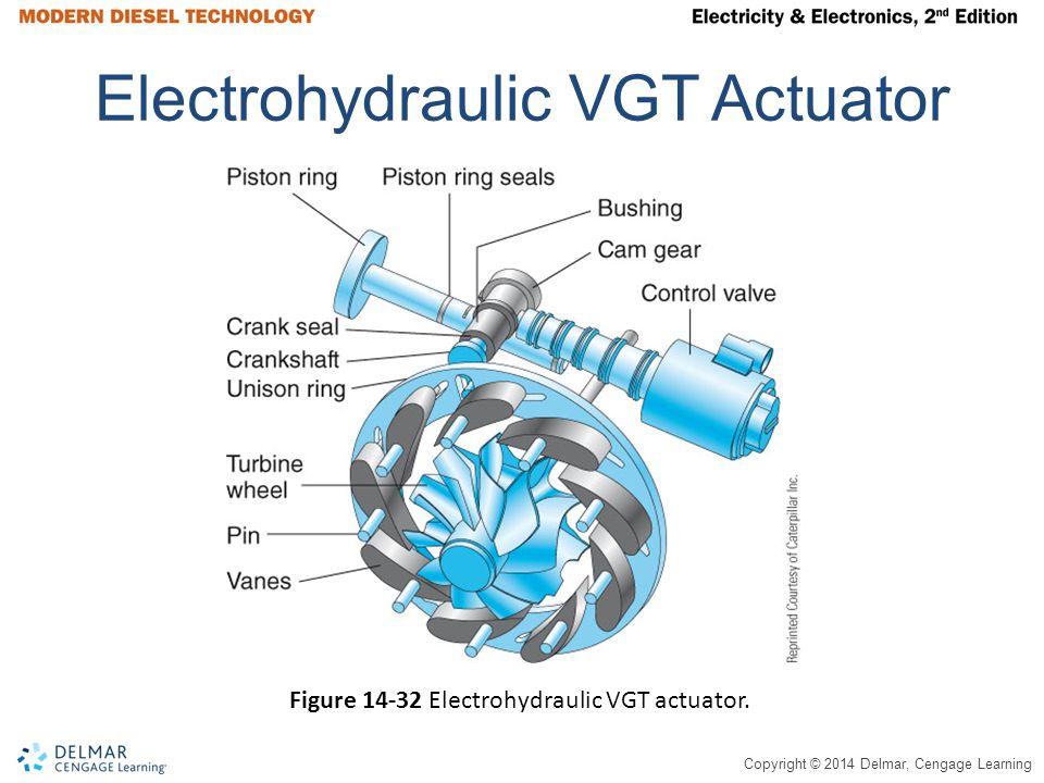 Electrohydraulic VGT Actuator