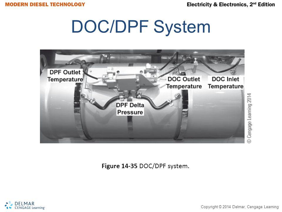 DOC/DPF System Figure 14-35 DOC/DPF system.