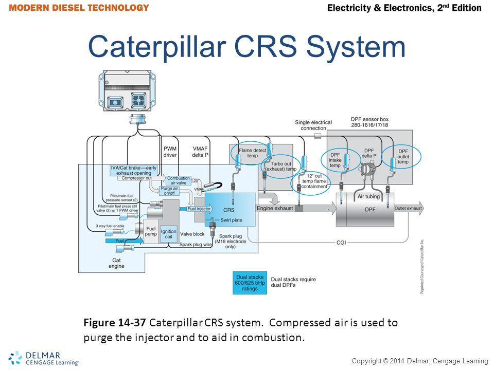 Caterpillar CRS System