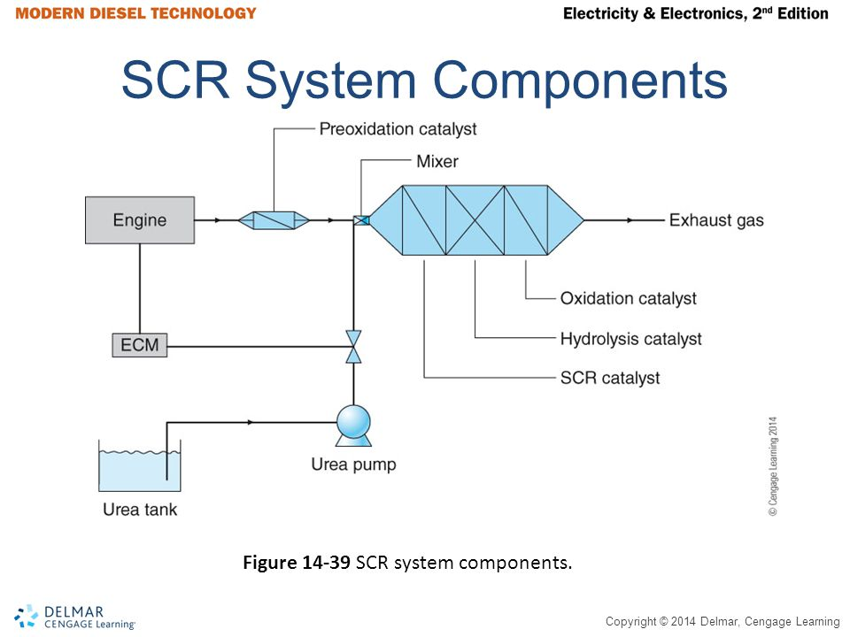 SCR System Components Figure 14-39 SCR system components.