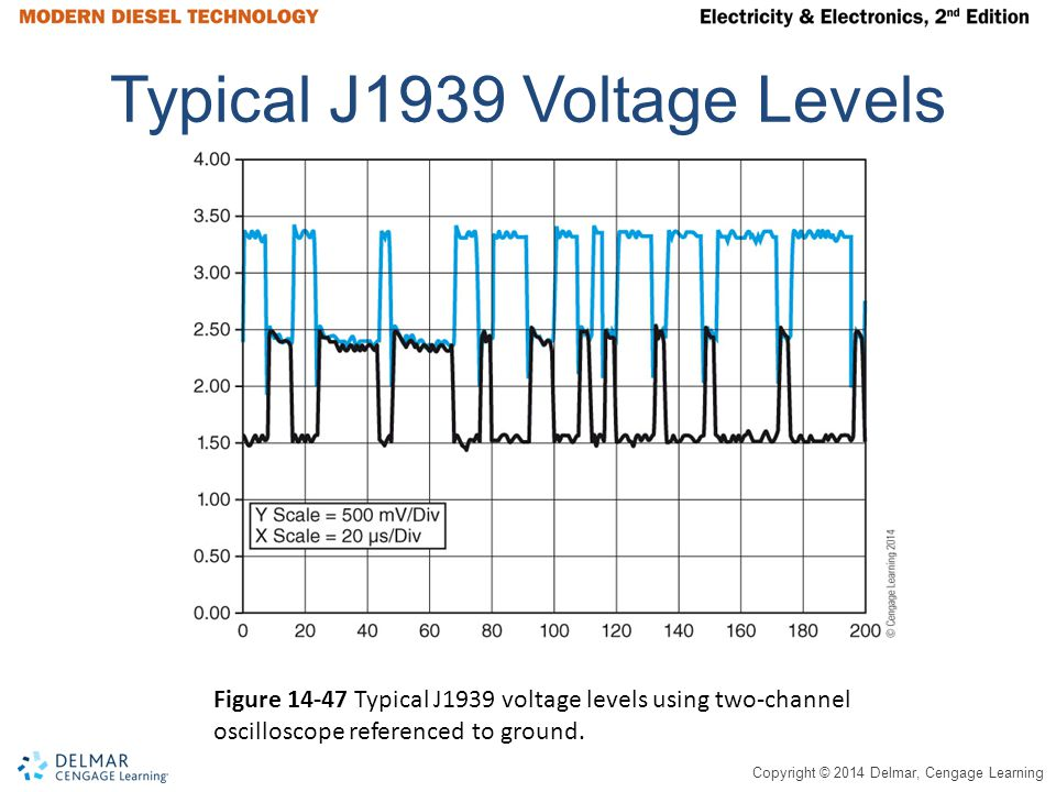 Typical J1939 Voltage Levels