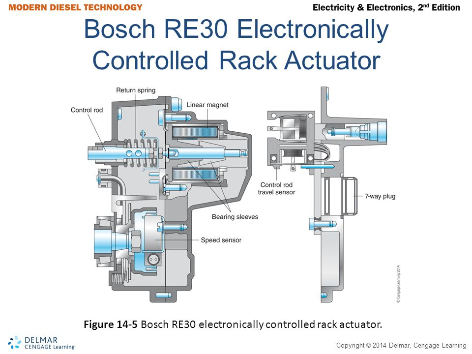 Bosch RE30 Electronically Controlled Rack Actuator