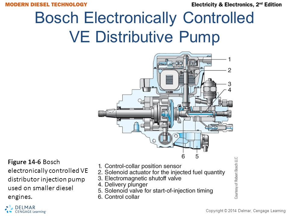 Bosch Electronically Controlled VE Distributive Pump