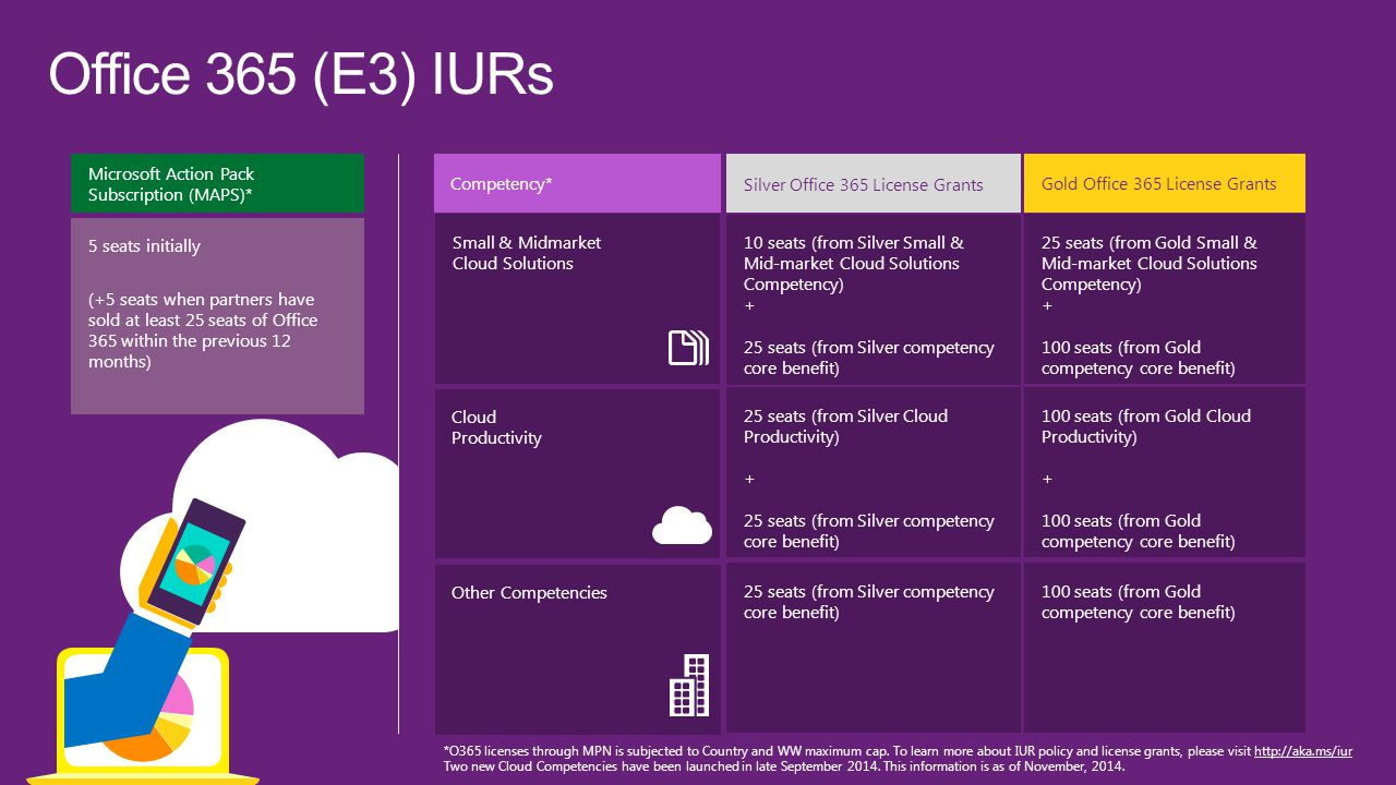 Office 365 (E3) IURs Microsoft Action Pack Subscription (MAPS)*