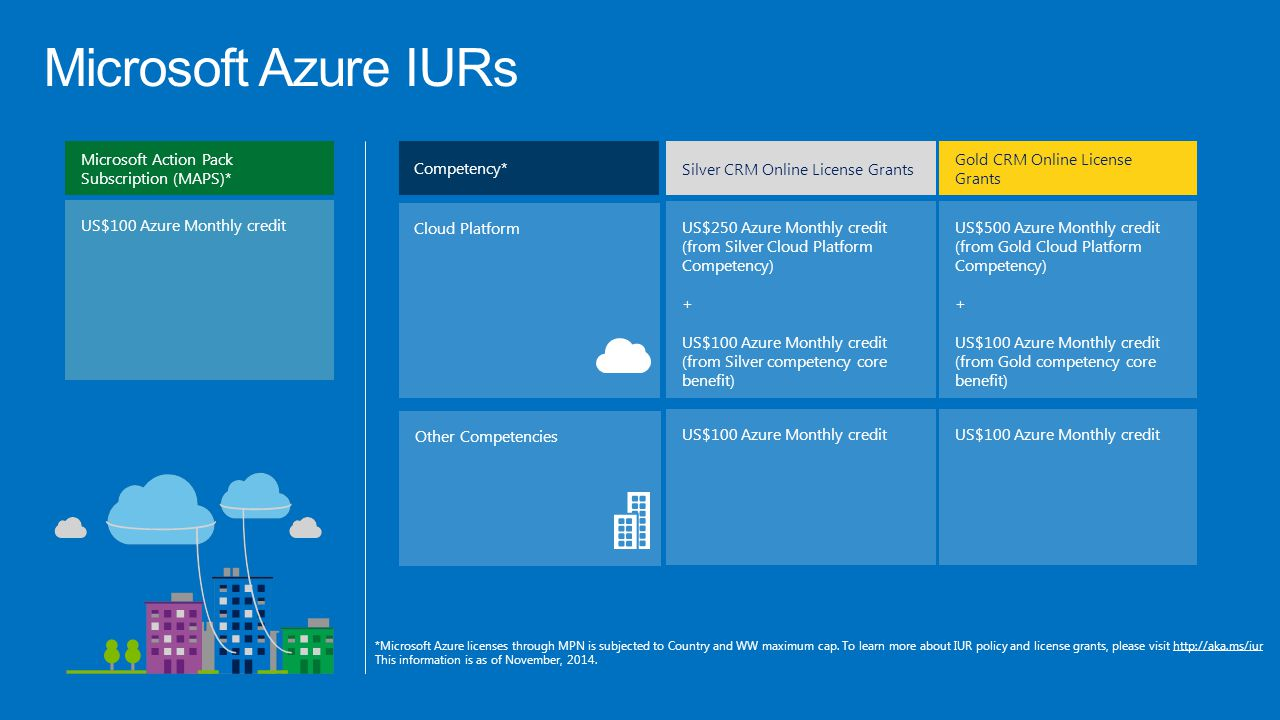 Microsoft Azure IURs Microsoft Action Pack Subscription (MAPS)*